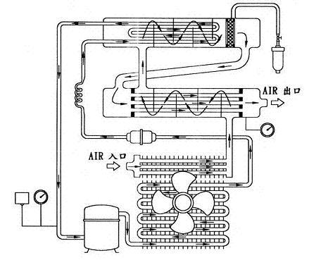 蒸发器(冷排)来控制着冷媒之压缩,冷凝,膨胀及蒸发等物理变化,在此一